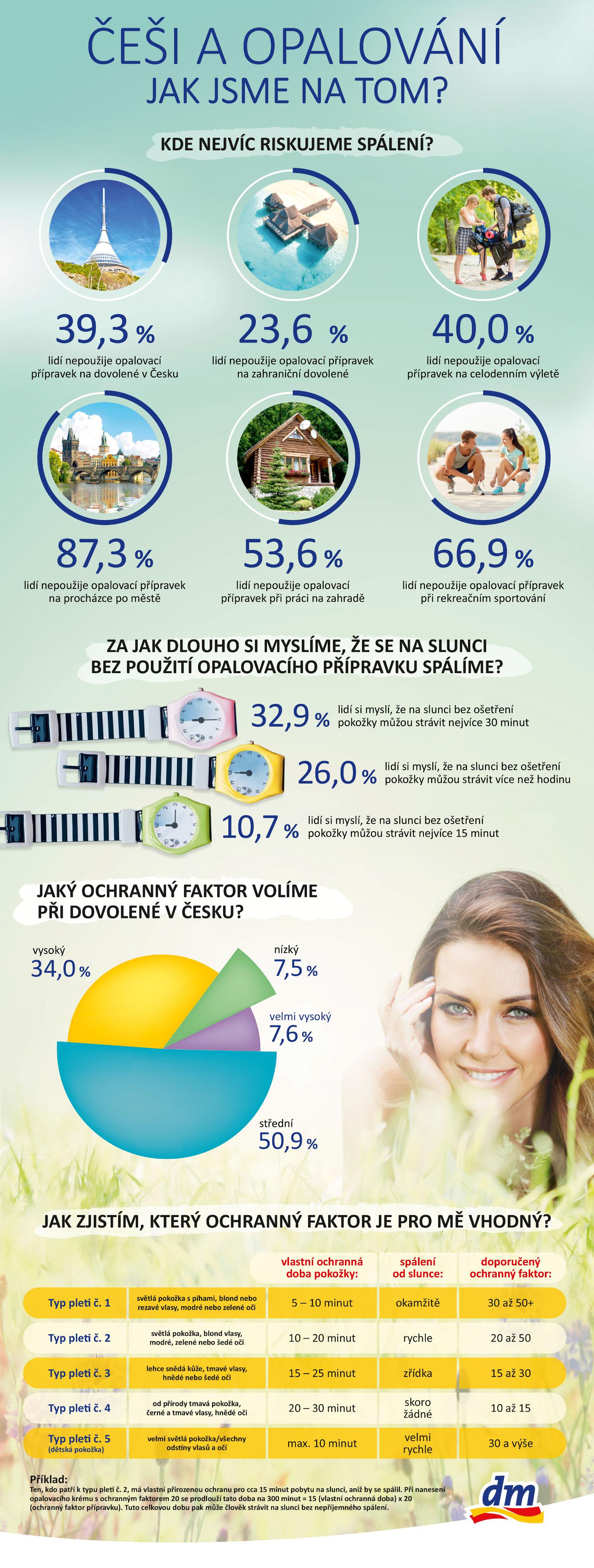 58267-dm-drogerie-markt-infografika-k-pruzkumu